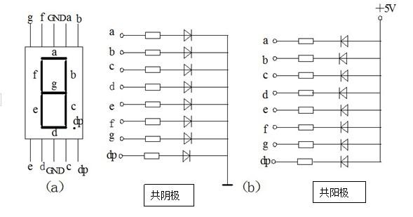 单片机内外部资源操作篇之数码管静态显示