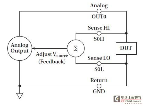 如何利用KPCI-3130系列模拟输出卡进行系统测试