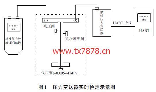 气体流量标准装置压力变送器溯源技术的实现