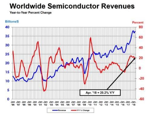 半导体产业协会报告:行业销售额连续13个月同比增幅超20%