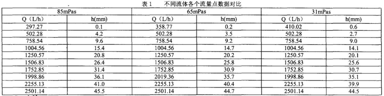 浮子流量计在测量多粘度流体时粘度与浮子高度变化关系