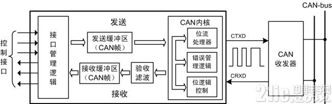 图10 CAN控制器