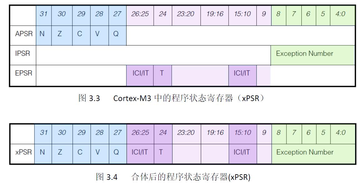 cortex-M3 异常-- SVC、PendSV介绍