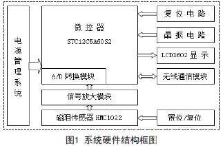 磁阻传感器的车流量检测系统应用设计