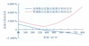 分析天然气流量计取压方式对检定结果的影响及优化措施