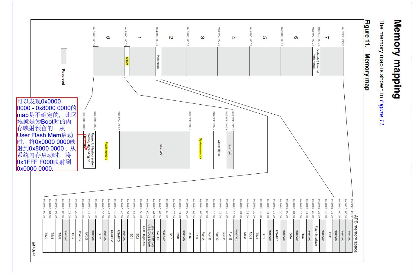 STM32F10xxx启动模式分析