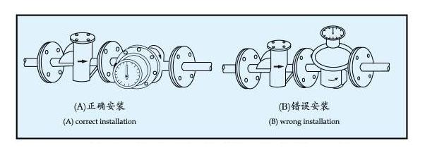 浅析椭圆齿轮流量计工作时出现故障类型及解决措施