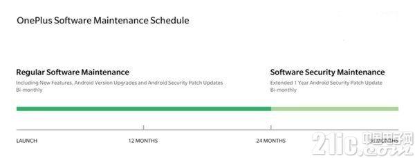 一加宣布将为旗下安卓智能手机提供两年版本更新及三年补丁更新