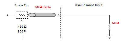 示波器探头分类知多少?日图带你认识示波器探头