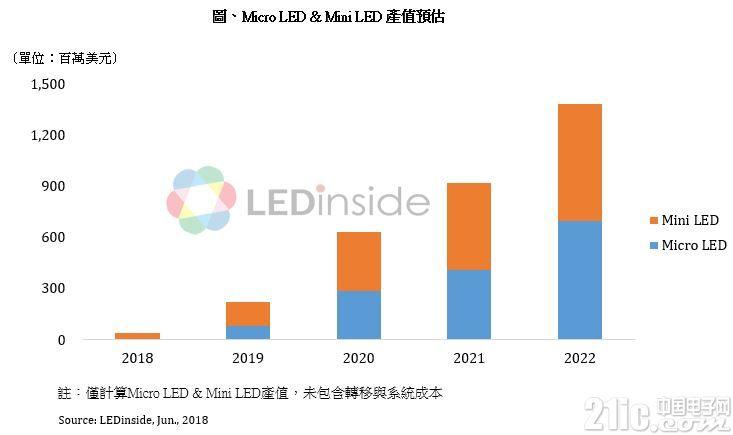 预估 2022 年 Micro LED 和 Mini LED 市值将达 13.8 亿美元