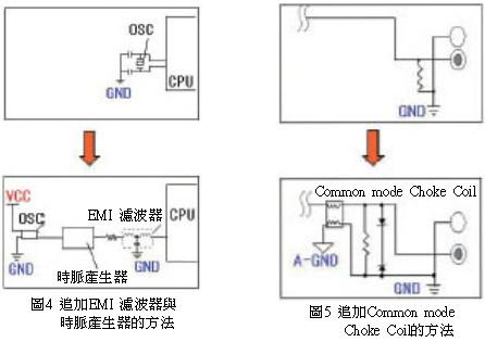 EMI/EMC设计讲座(七)印刷电路板的EMI噪讯对策技巧