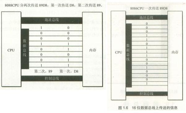 CPU对存储器的读写(二、数据总线、控制总线)