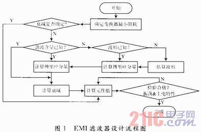 EMI滤波器的PSpice辅助设计