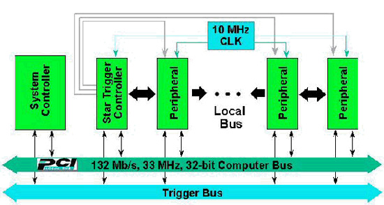 T-Clock技术 实现PXI整合同步测试