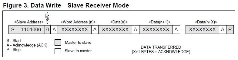 DS1337 时钟芯片在 C8051F 上的实现