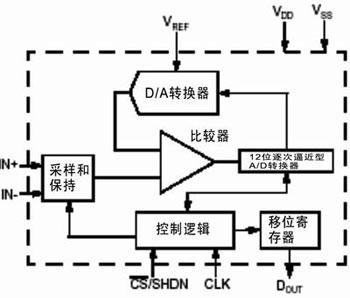 PCB布线设计(四)