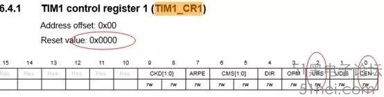 STM32定时器初始化就进中断问题