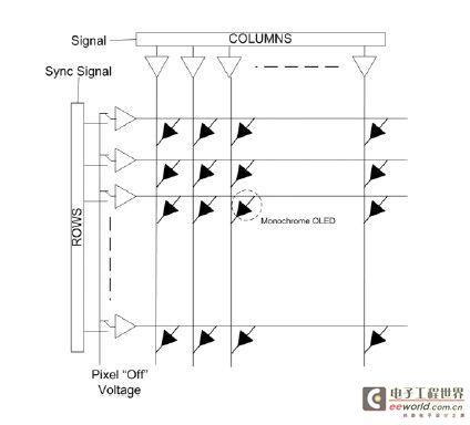 吉时利对于OLED显示器的DC生产测试