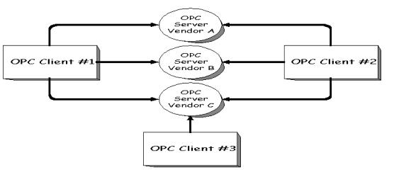 labview的深入探索----OPC系列之基本概念