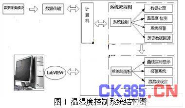 基于LabVIEW的温湿度检测系统的设计