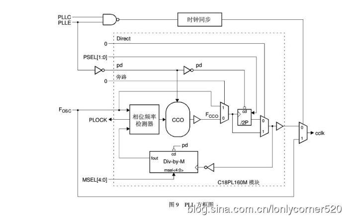 ARM7单片机(学习ing)—(KZ)、PLL(锁相环)—01