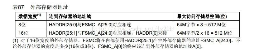 STM32的FSMC总线复用调试笔记