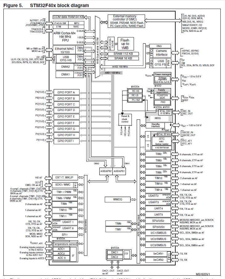 STM32学习笔记之定时器的配置