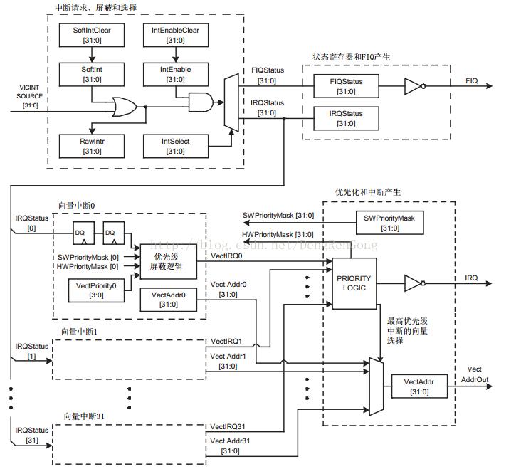 LPC2478中断控制器以及串口详解