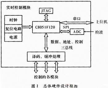 基于C51的嵌入式实时控制模块的设计与实现