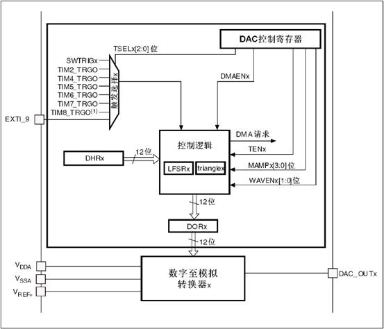 STM32实现DAC输出的相关设置