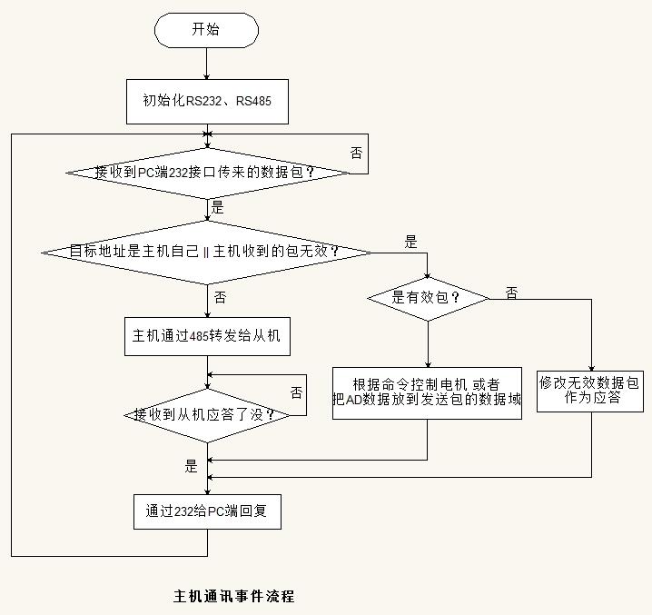 MODBUS协议ASCII模式串口通讯的实现(Arm2410,RS232/485)