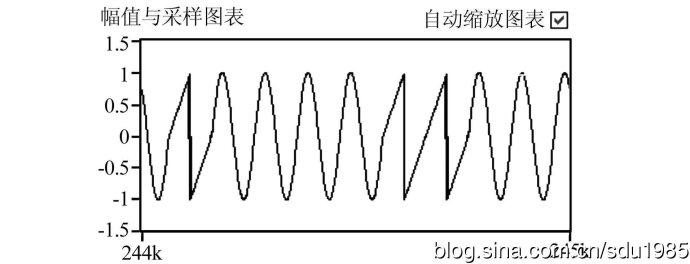 关于labvew模拟输出的重生成模式