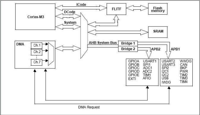 STM32F1学习-寄存器地址映射以及位带操作