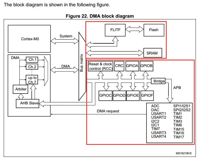 STM32F0xx_DMA收发USART数据配置详细过程