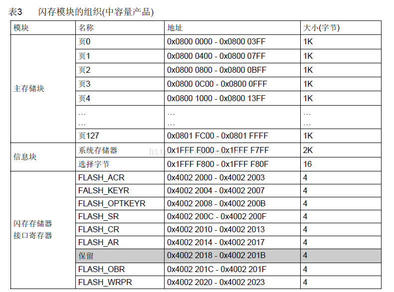 stm32存�ζ鹘Y��、 IAR �_�l�h境下的.icf 文件、.map文件 解析