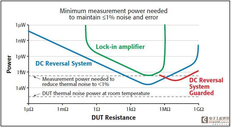 噪声、外加功率及测量时间的考量――低功率纳米技术