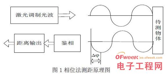 基于单片机异形曲面在线检测系统的研究