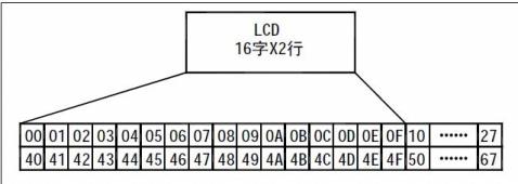 LCD1602A的使用