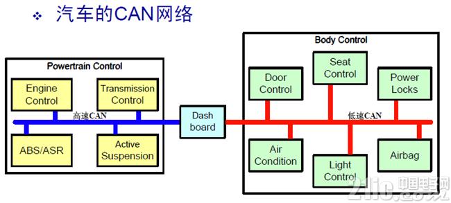 CAN总线错误检测机制