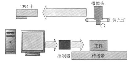 基于虚拟仪器技术的电池夹视觉检测系统