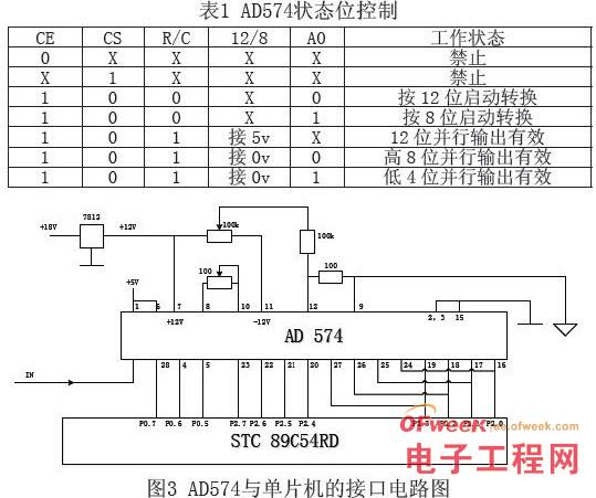 基于STC89C54RD单片机和AD574的高精度电阻测试仪的设计