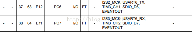 STM32 UART(接收 ,发送数据)
