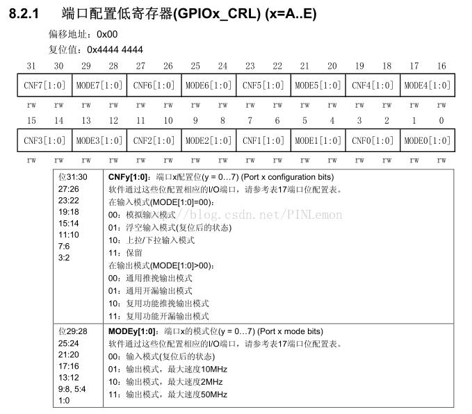 STM32中的GPIO_Init()函数的分析