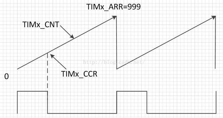 MCU是怎样输出PWM波形的