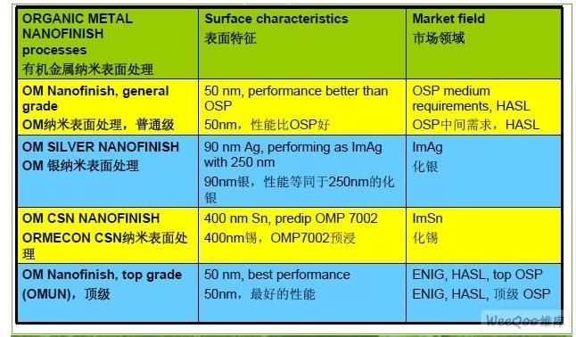 应用于先进PCB表面处理的纳米技术