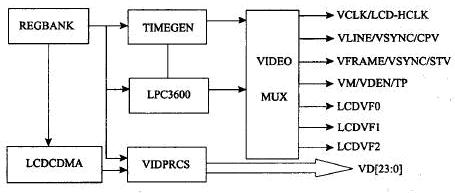 S3C2410 TFT LCD显示原理分析