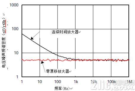 图5.电压噪声比较