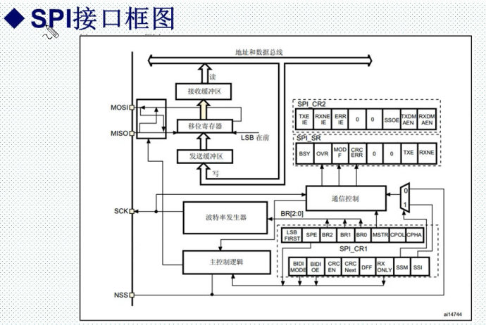 25.SPI接口原理与配置