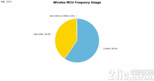 中国无线MCU市场分析