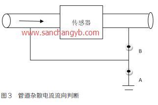 电磁流量计发生故障时可以从下面四个方面进行检测